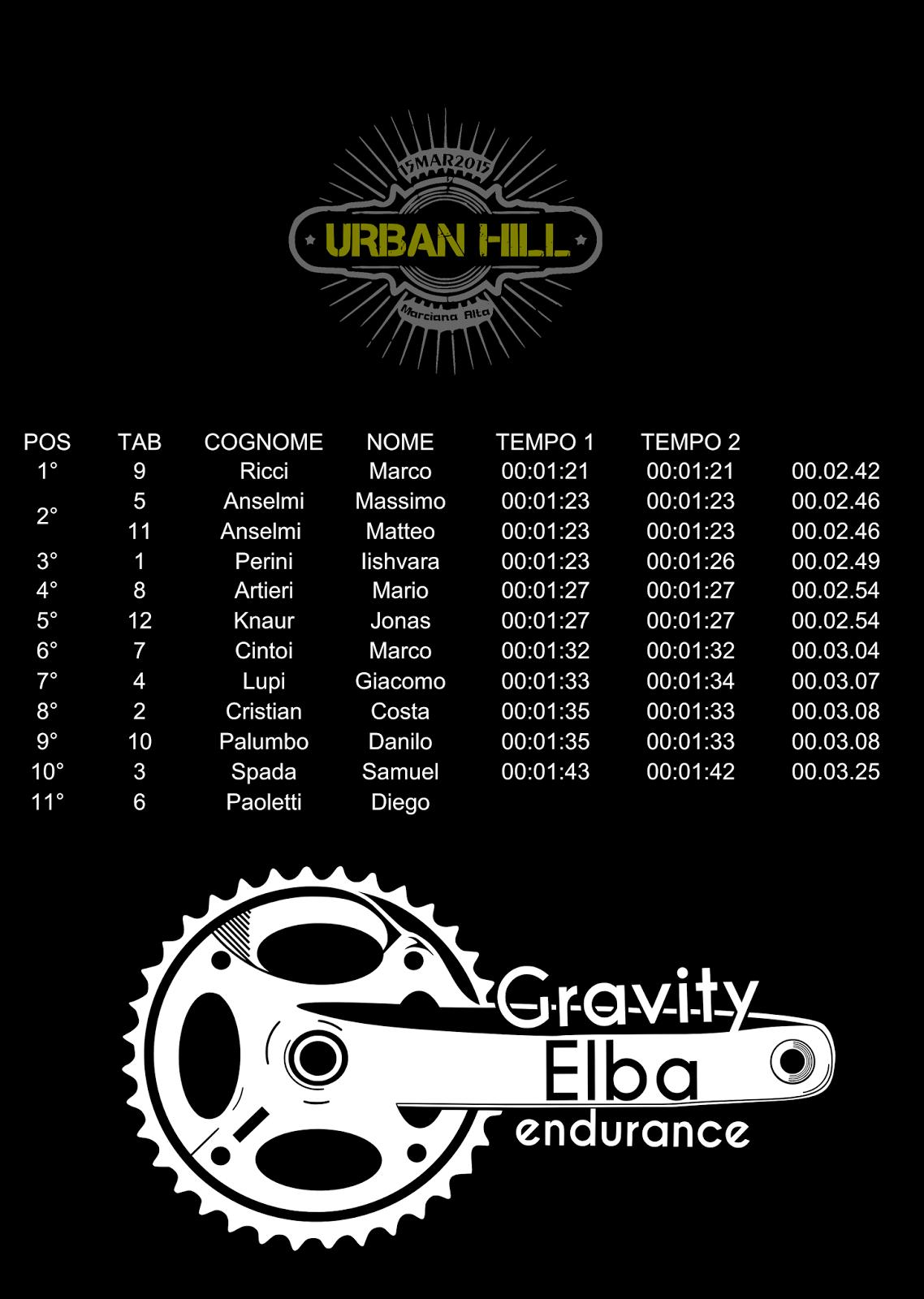 classifica urban hill